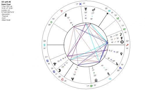 Alternative horoscope UK and Northern Ireland