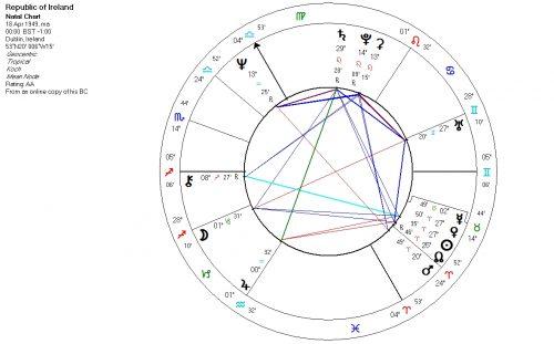 Republic of Ireland astrology