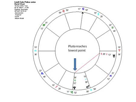 Pluto lowest Lindt