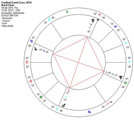 astrology 2014