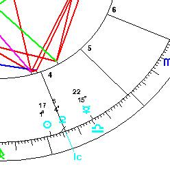 NZ astrology