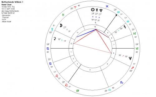 astrology netherlands