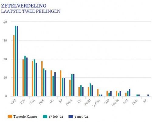 NL election polls