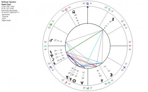 horoscope Britney